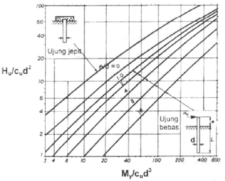 Home atroxmap gaya lateral yang bekerja pada tiang pancang merupakan gaya geser yang bekerja pada dasar kolom yang ditentukan berdasarkan kuat momen maksimum mpr pada ccuart Images